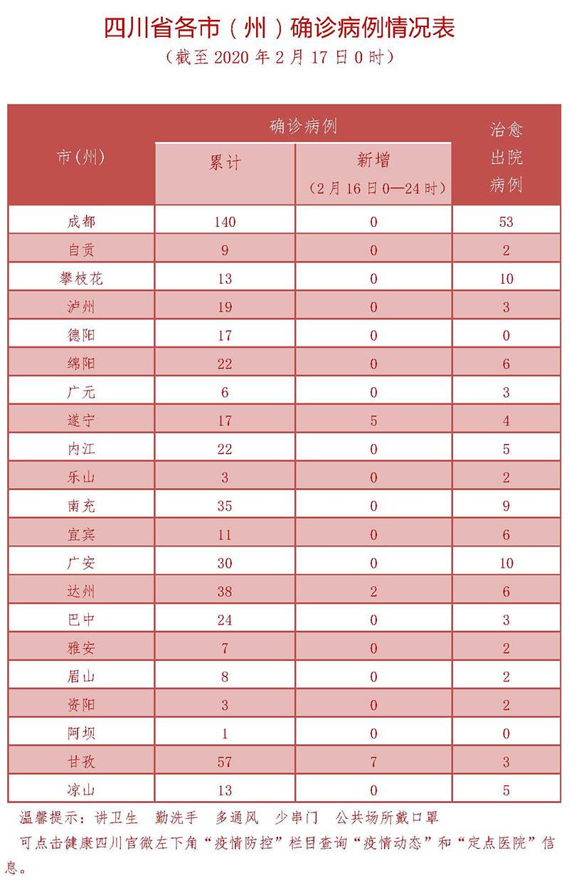 2月17日四川新型冠状病毒感染肺炎疫情通报图3