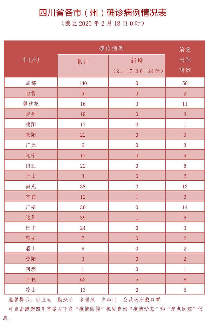 2月17日四川新型冠状病毒感染肺炎确诊病例情况表