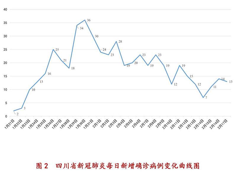 2月17日四川新型冠状病毒感染肺炎每日新增确诊病例变化曲线图