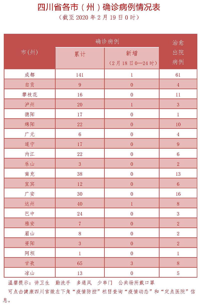 2月19日四川新型冠状病毒感染肺炎疫情通报图3