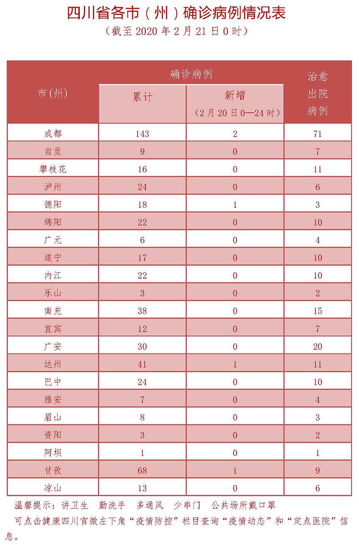 2月21日四川新型冠状病毒感染肺炎疫情通报图3