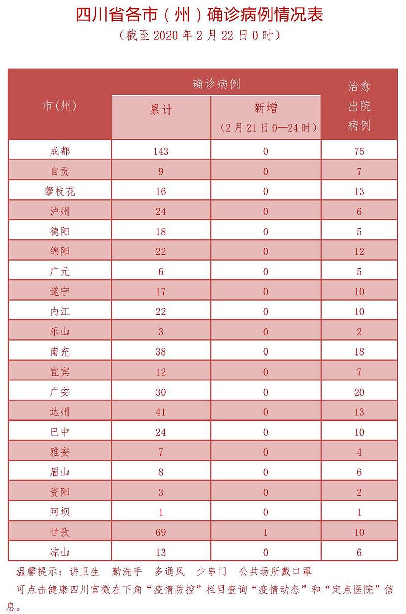 2月22日四川新型冠状病毒感染肺炎疫情通报图3
