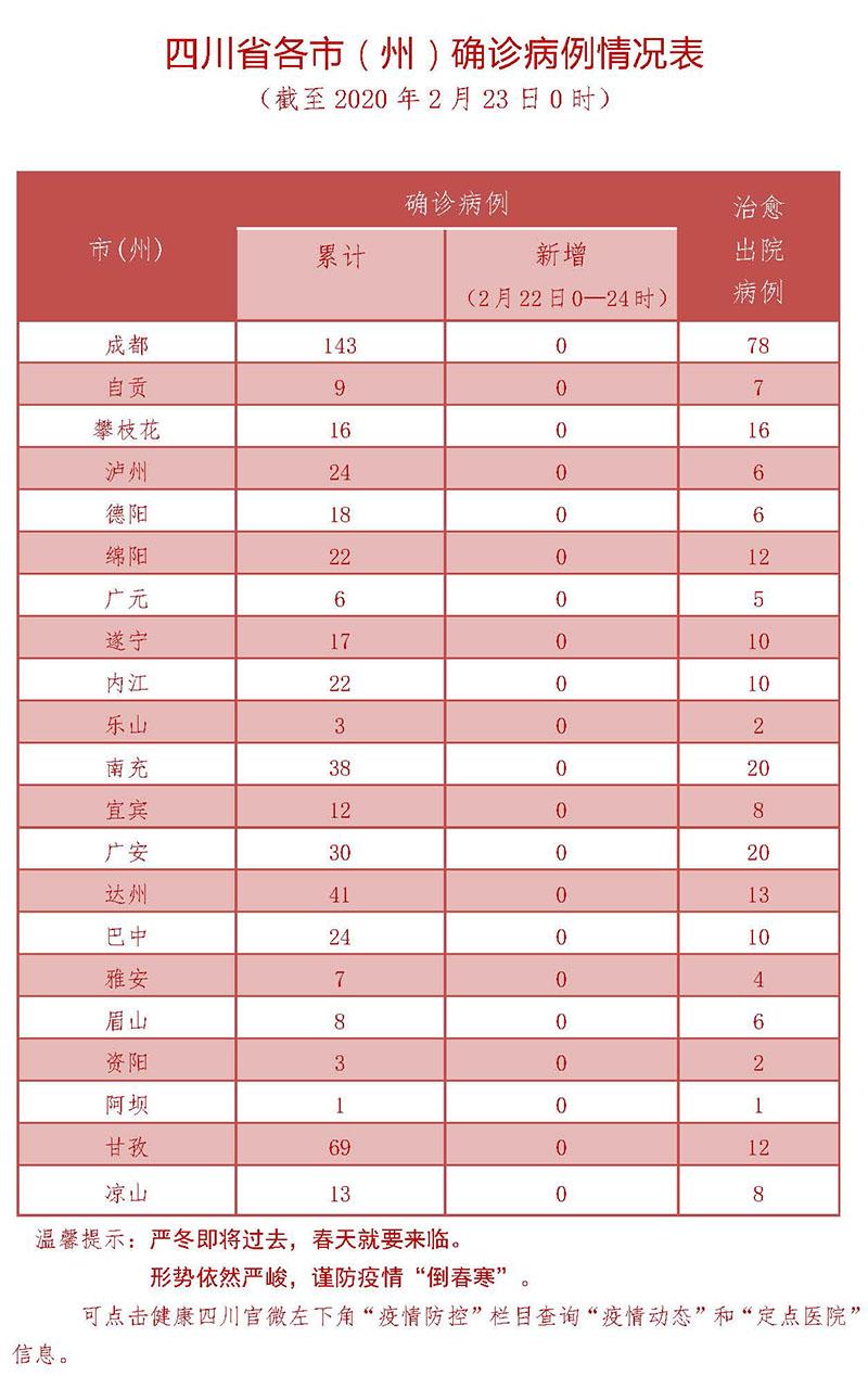 2月22日四川新型冠状病毒感染肺炎确诊病例情况表