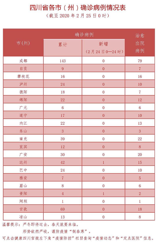 2月24日四川新型冠状病毒感染肺炎确诊病例情况表