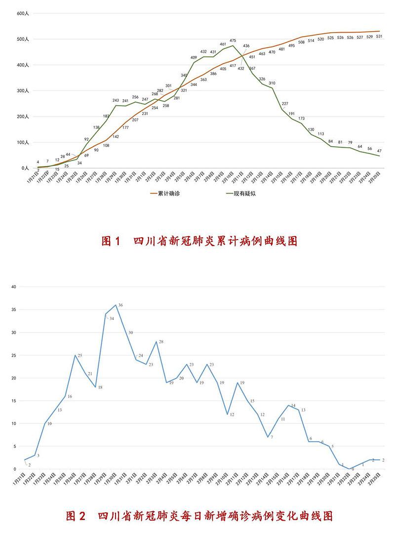 2月25日四川新型冠状病毒感染肺炎累计病例曲线图