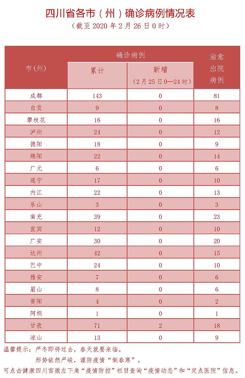 2月25日四川新型冠状病毒感染肺炎确诊病例情况表