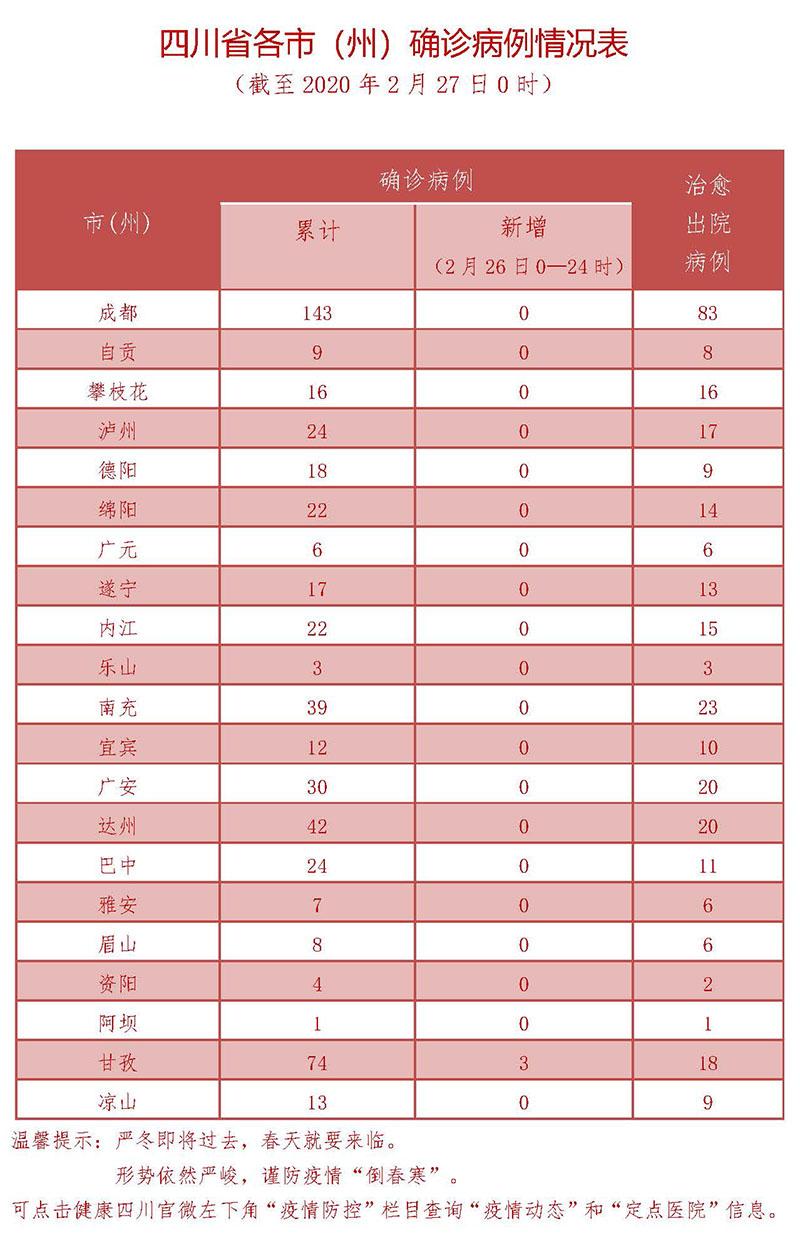 2月26日四川新型冠状病毒感染肺炎确诊病例情况表