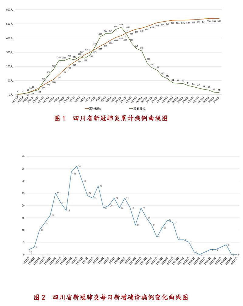 2月29日四川新型冠状病毒感染肺炎累计病例曲线图