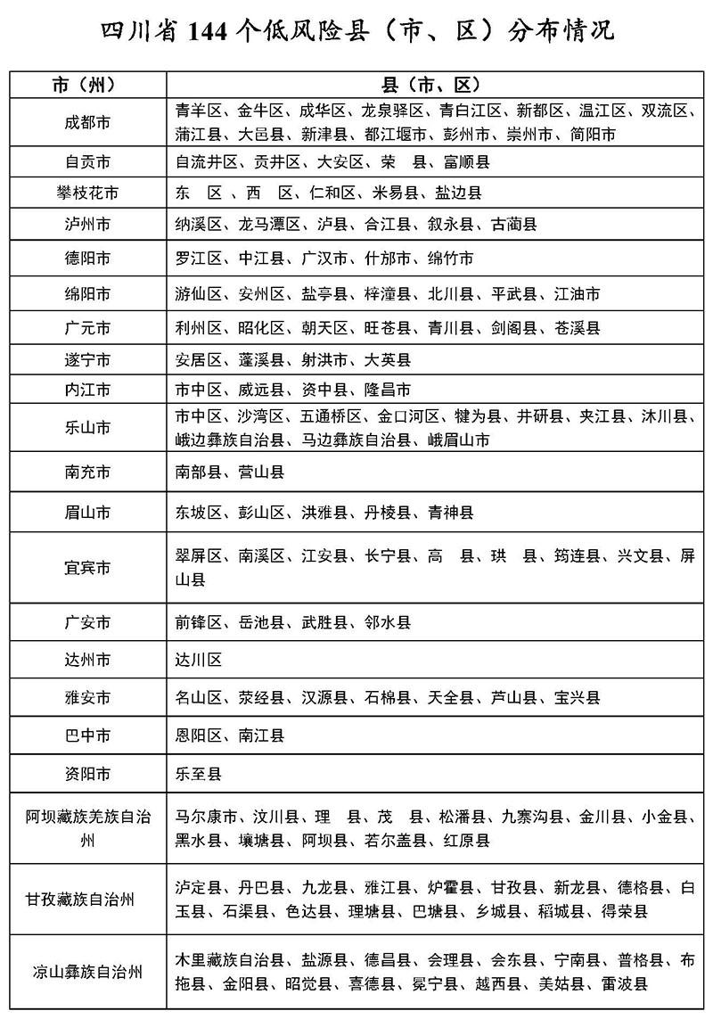 3月9日四川144个低风险县<市、区>分布情况图