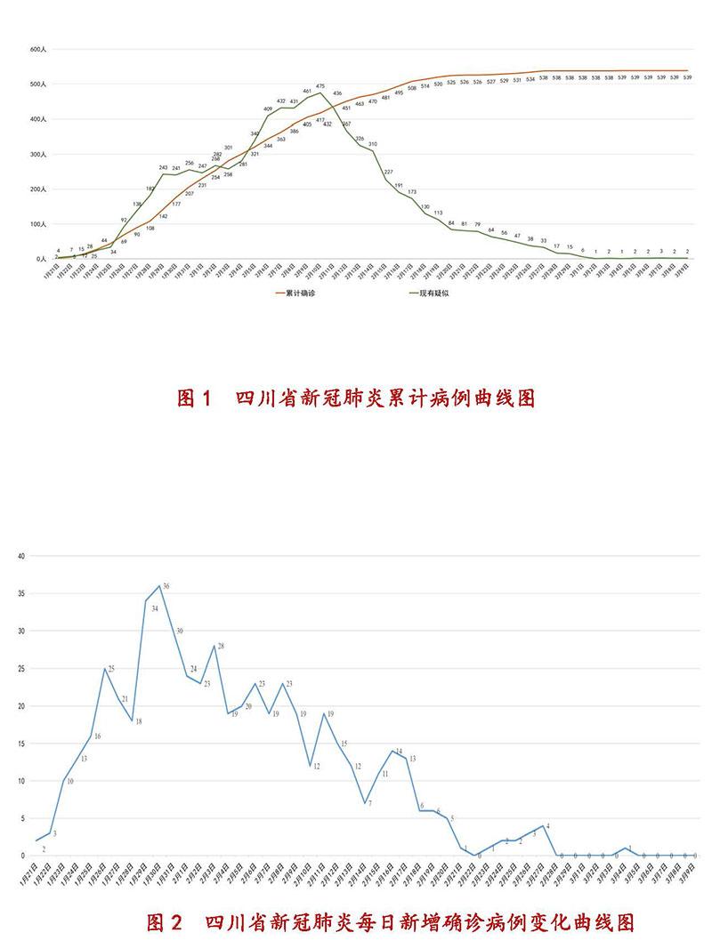 3月9日四川新型冠状病毒感染肺炎累计病例、每日新增确诊病例变化曲线图