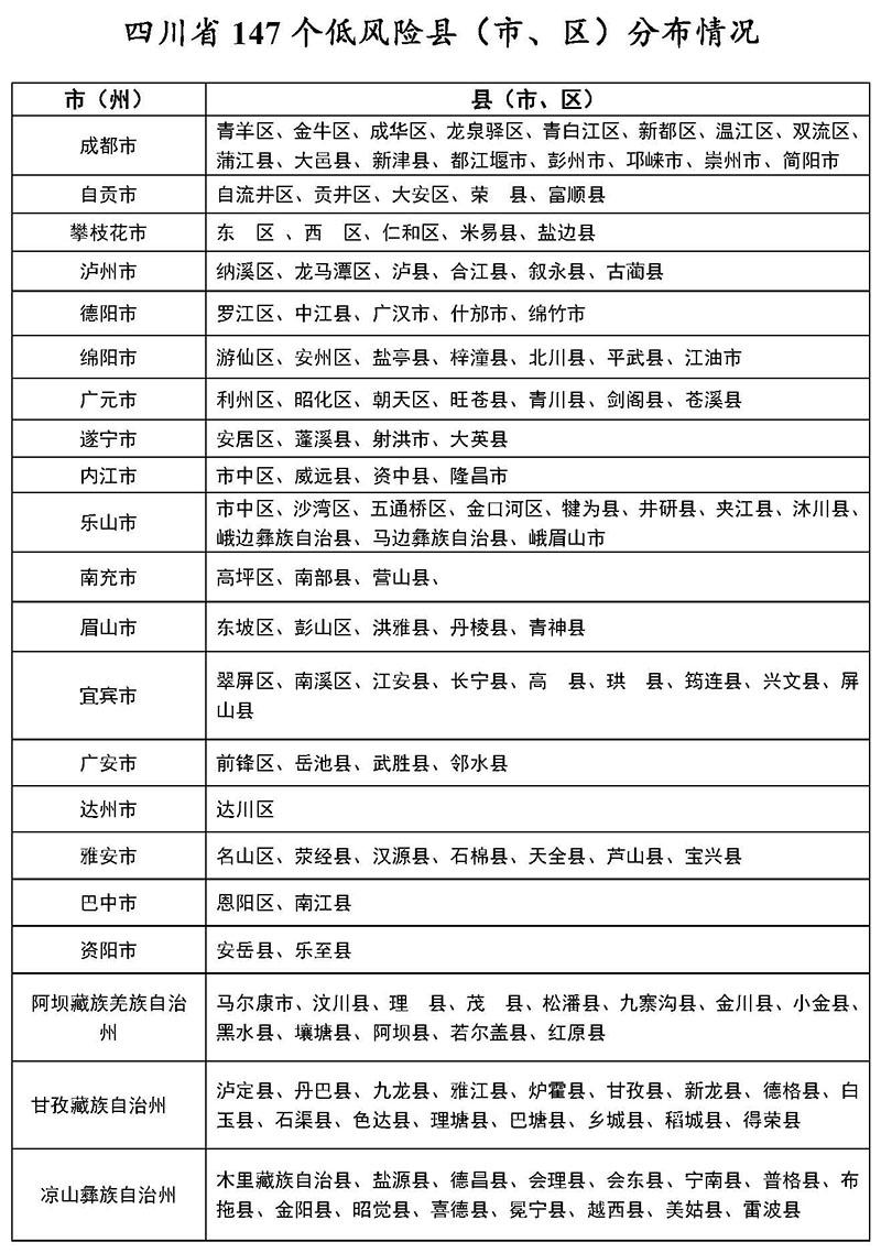 3月10日四川147个低风险县<市、区>分布情况图