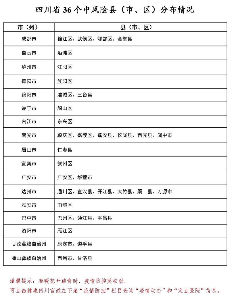 3月10日四川36个中风险县<市、区>分布情况图