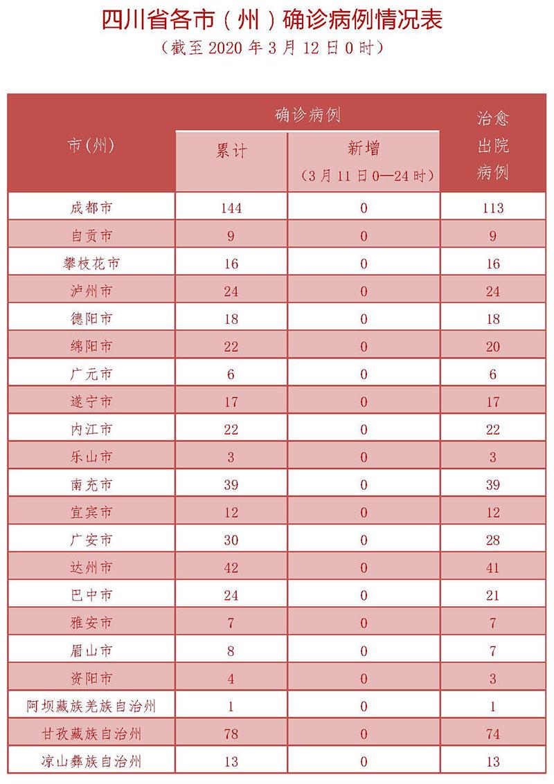 3月11日四川新型冠状病毒感染肺炎确诊病例情况表