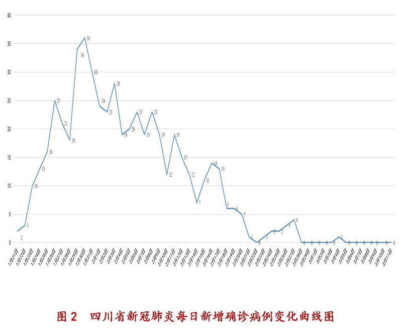 3月11日四川新型冠状病毒感染肺炎累计病例、每日新增确诊病例变化曲线图