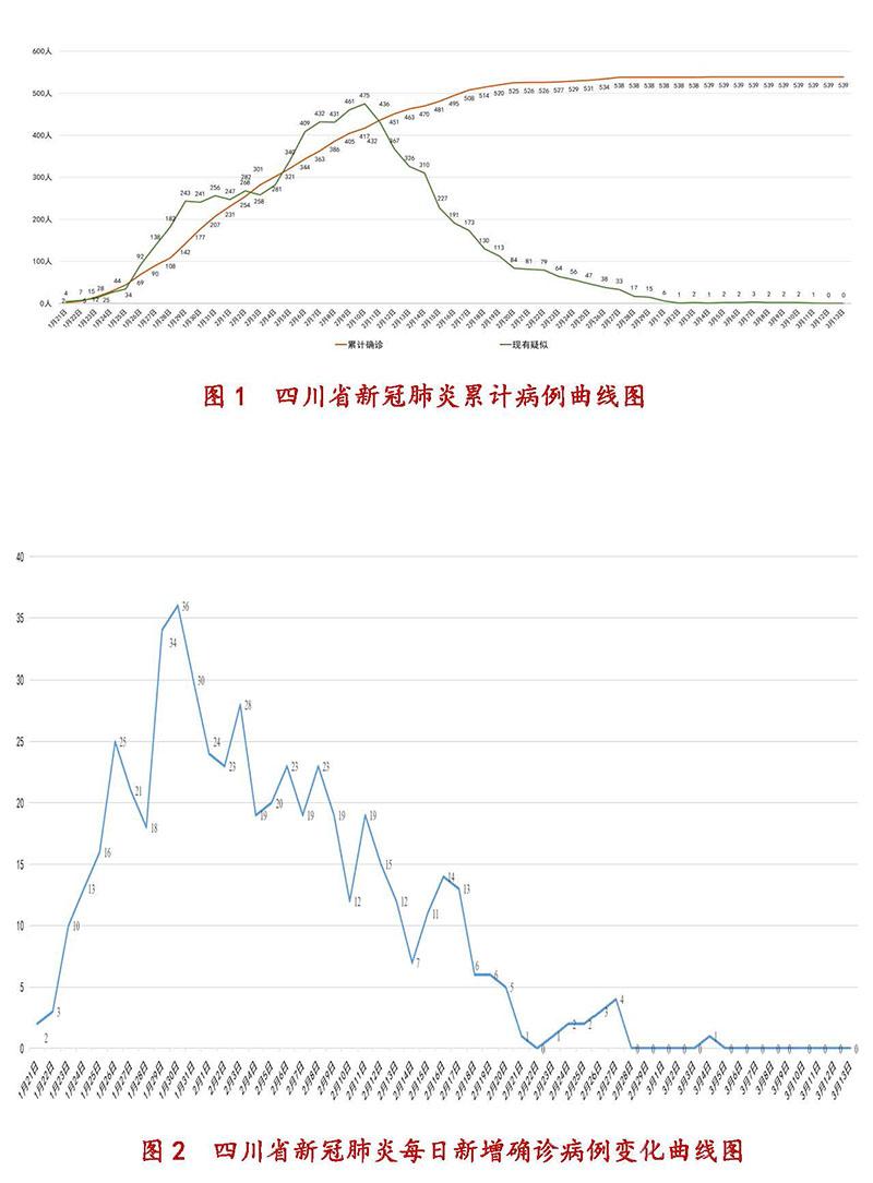 3月14日四川新型冠状病毒感染肺炎疫情通报图1