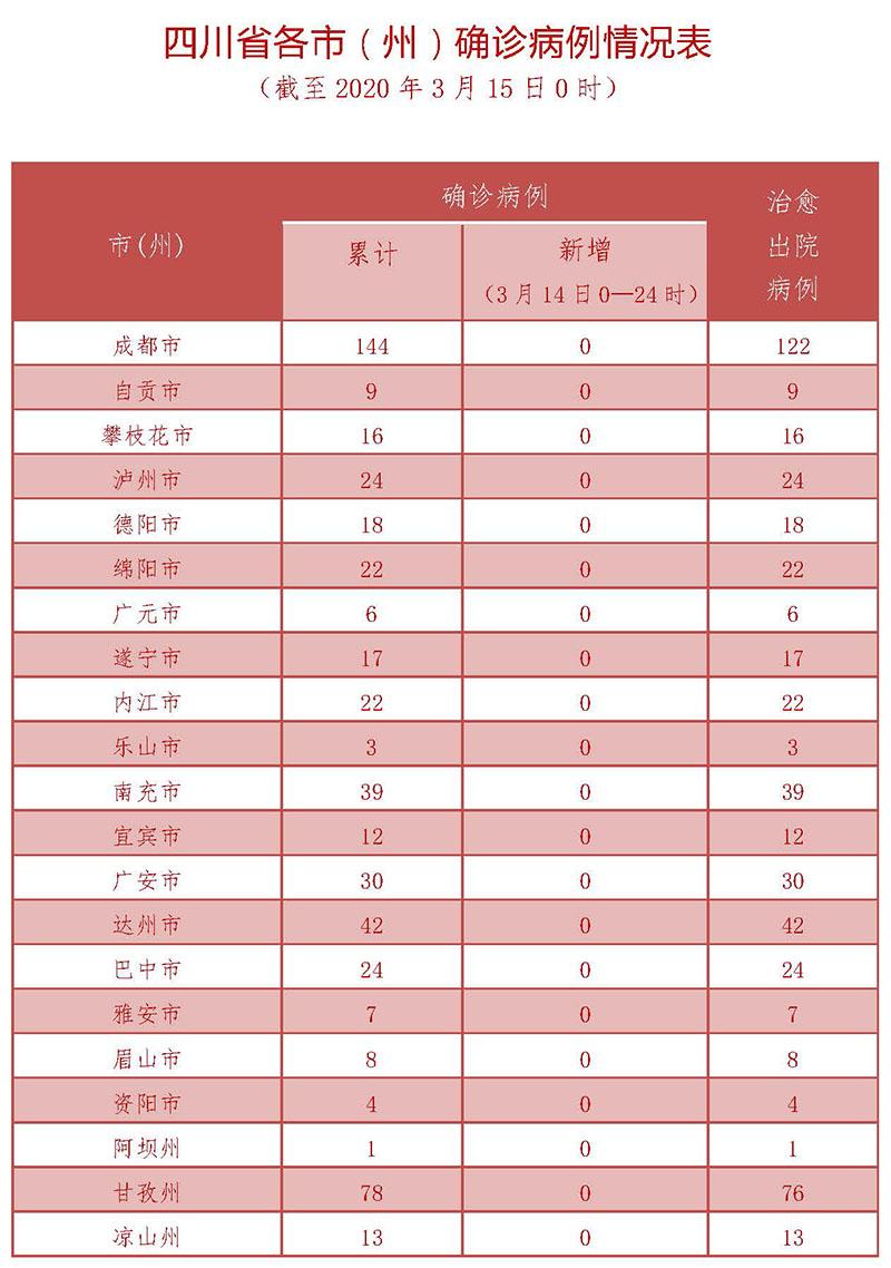 3月15日四川新型冠状病毒感染肺炎疫情通报图2