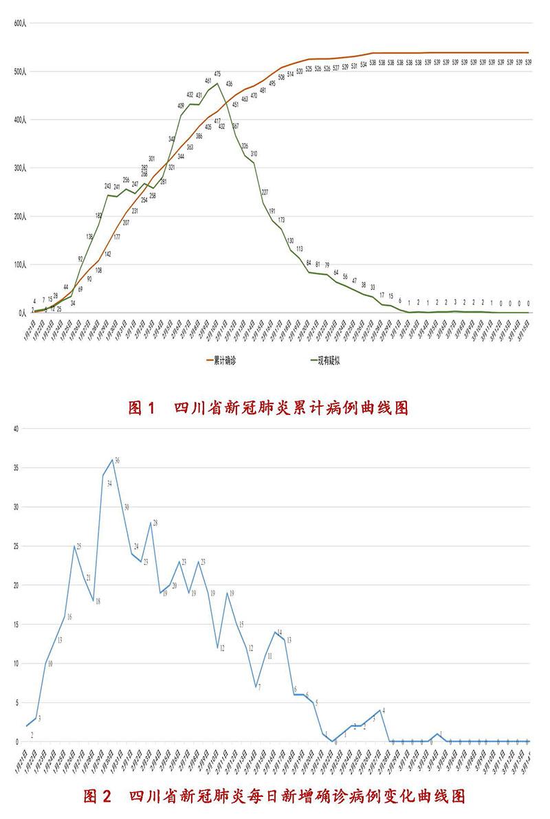 3月16日四川新型冠状病毒感染肺炎疫情通报