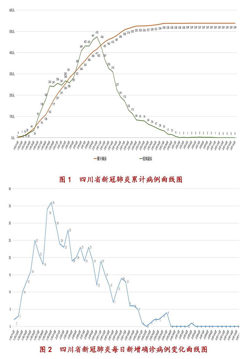 3月17日四川新型冠状病毒感染肺炎疫情通报
