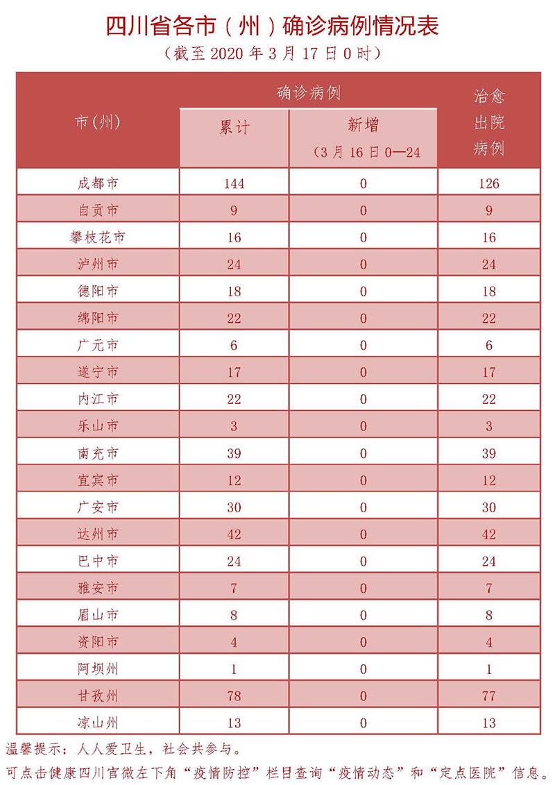 3月16日四川新型冠状病毒感染肺炎确诊病例情况表
