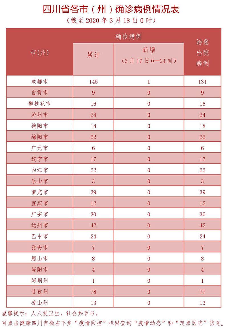 3月18日四川新型冠状病毒感染肺炎疫情通报图3