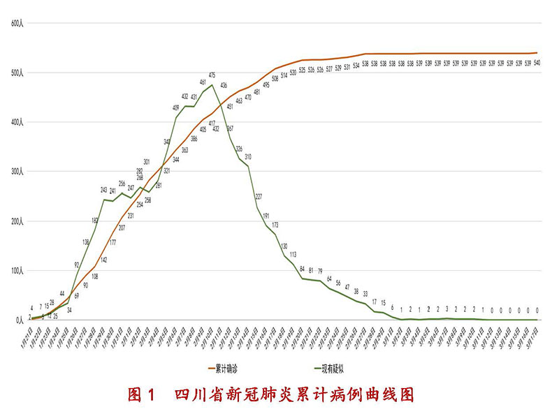 3月18日四川新型冠状病毒感染肺炎疫情通报图1