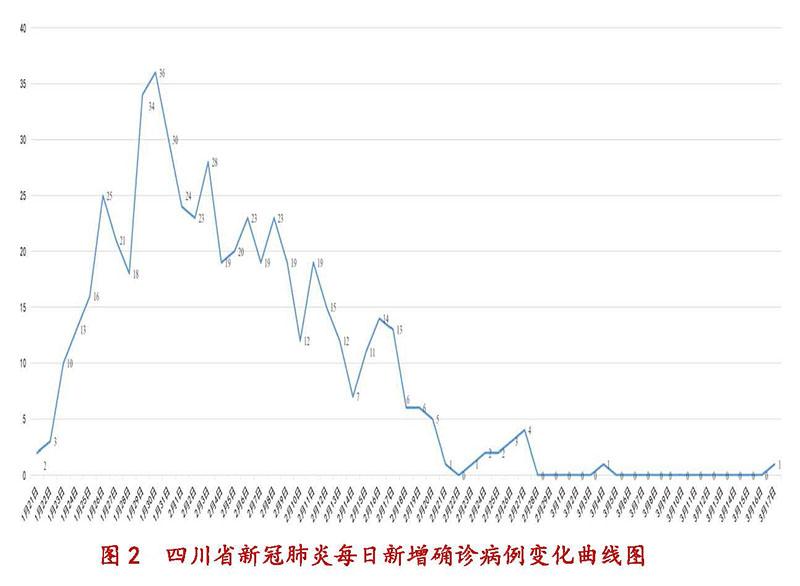 3月18日四川新型冠状病毒感染肺炎疫情通报图2