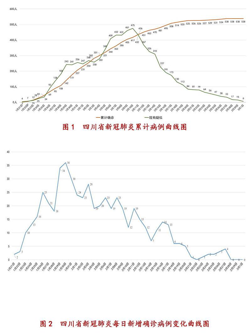 3月1日四川新型冠状病毒感染肺炎累计病例曲线图