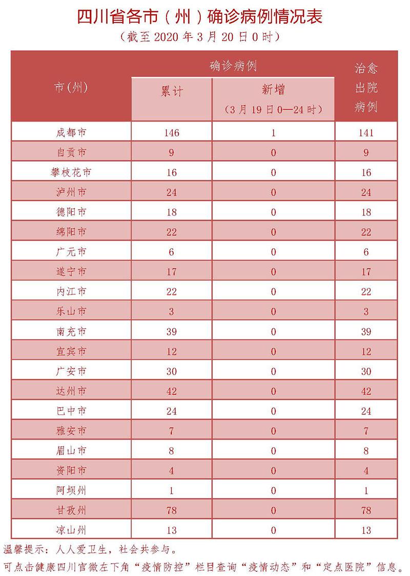 3月19日四川新型冠状病毒感染肺炎确诊病例情况表