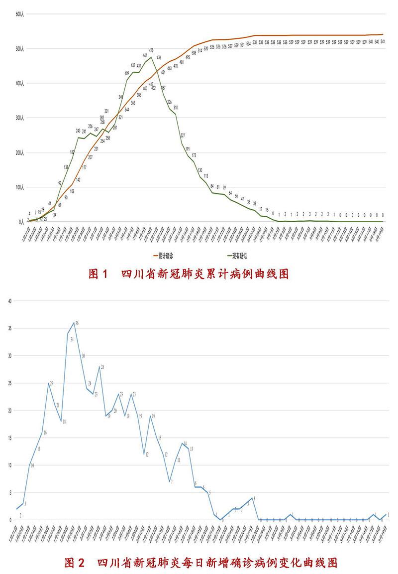 3月20日四川新型冠状病毒感染肺炎疫情通报