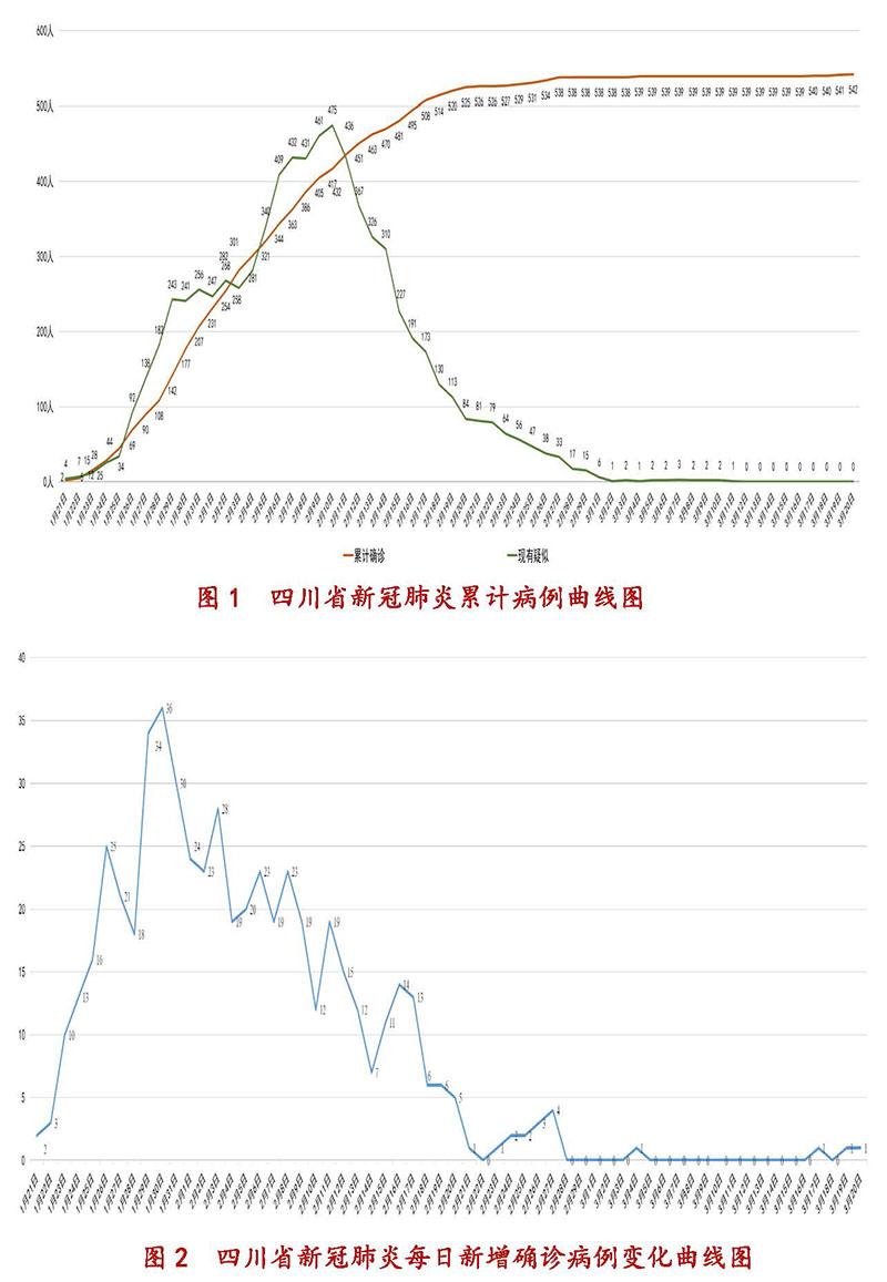 3月21日四川新型冠状病毒感染肺炎疫情通报