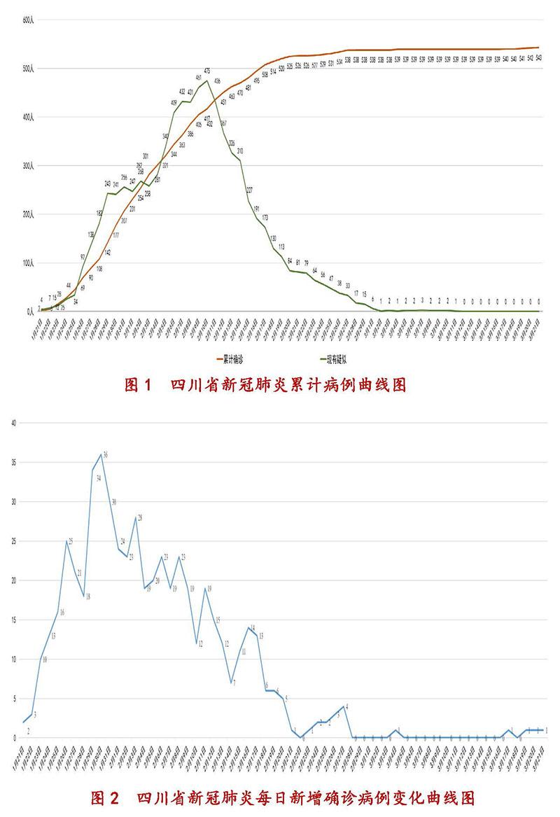 3月22日四川新型冠状病毒感染肺炎疫情通报