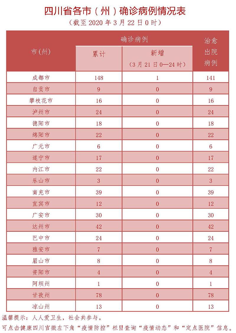 3月21日四川新型冠状病毒感染肺炎确诊病例情况表