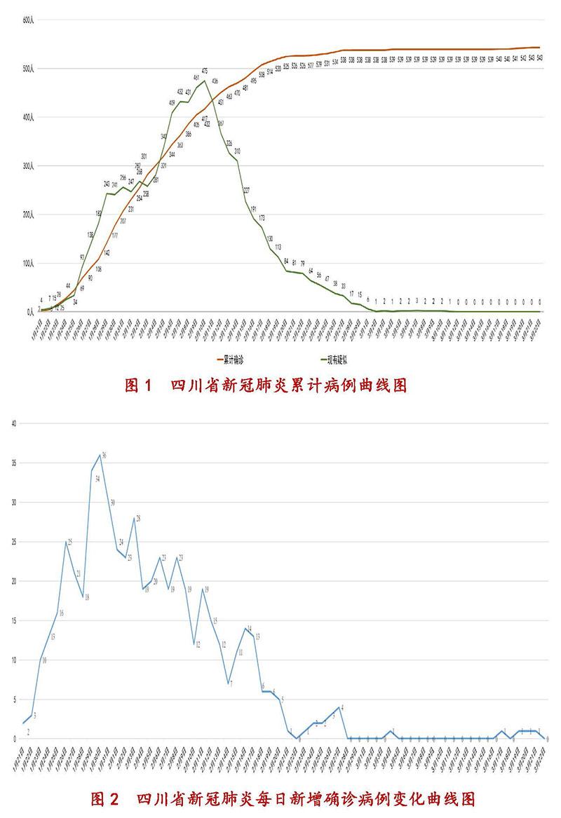 3月23日四川新型冠状病毒感染肺炎疫情通报