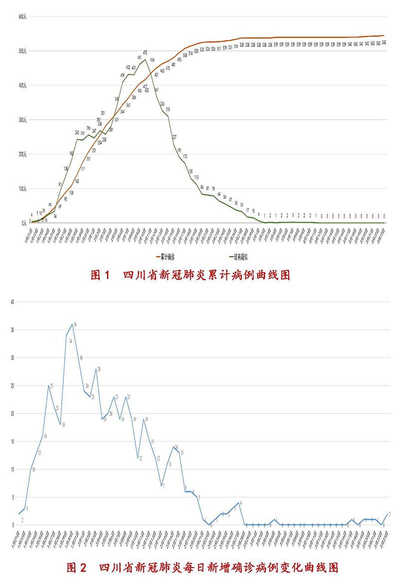 3月23日四川新型冠状病毒感染肺炎累计病例、每日新增确诊病例变化曲线图