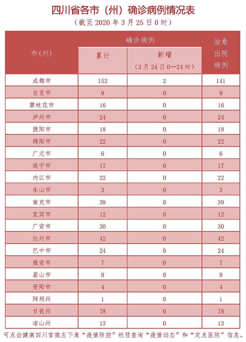 3月24日四川新型冠状病毒感染肺炎确诊病例情况表