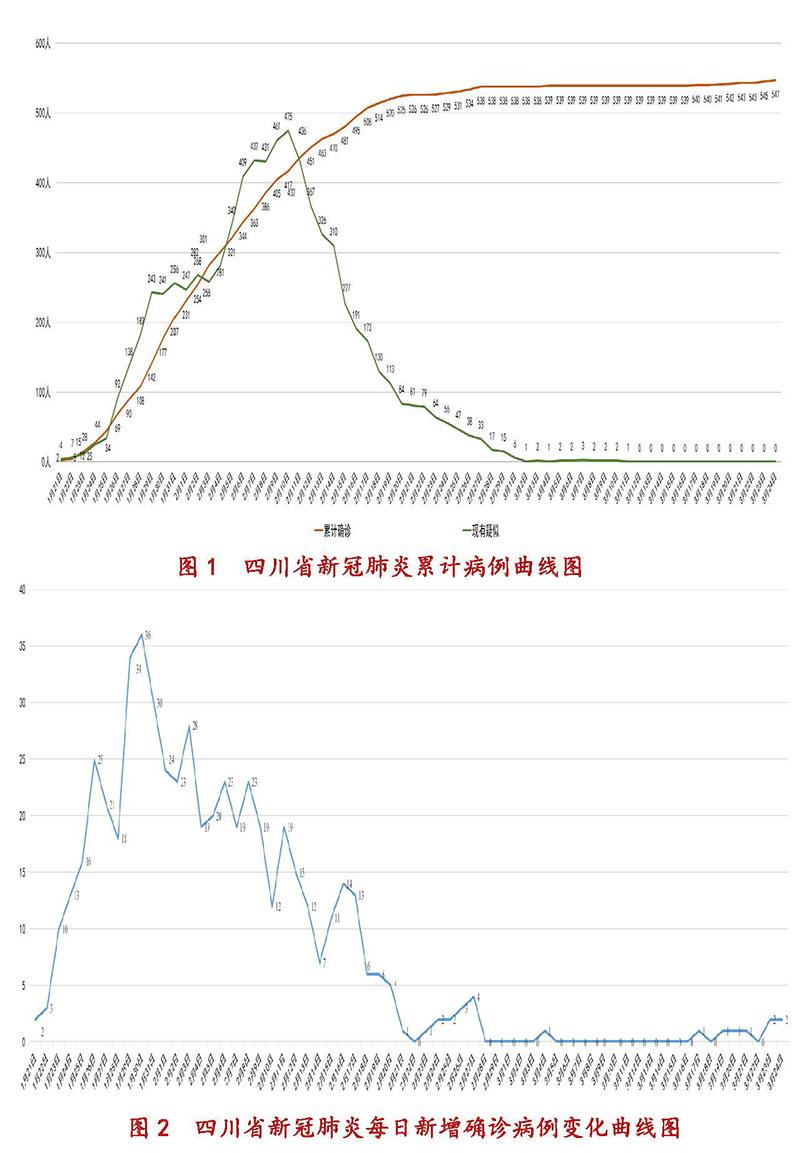 3月25日四川新型冠状病毒感染肺炎疫情通报