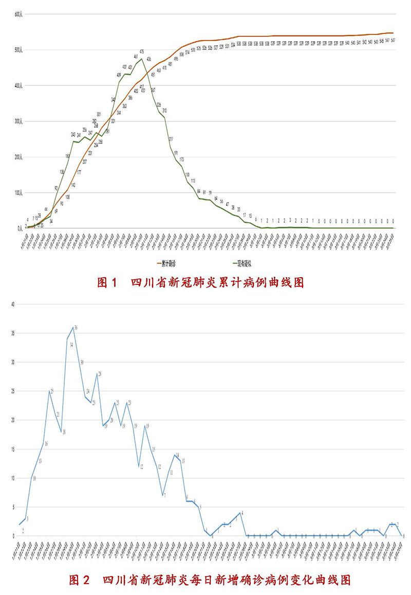3月26日四川新型冠状病毒感染肺炎疫情通报