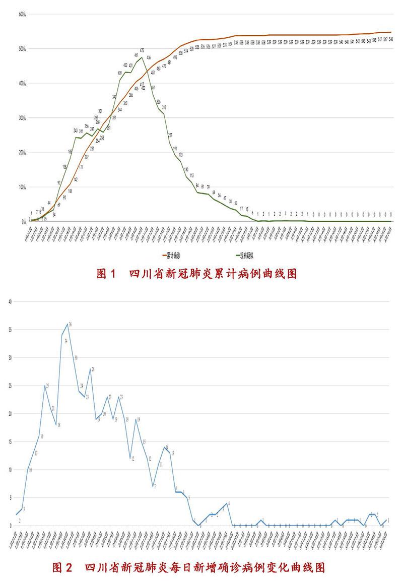 3月27日四川新型冠状病毒感染肺炎疫情通报