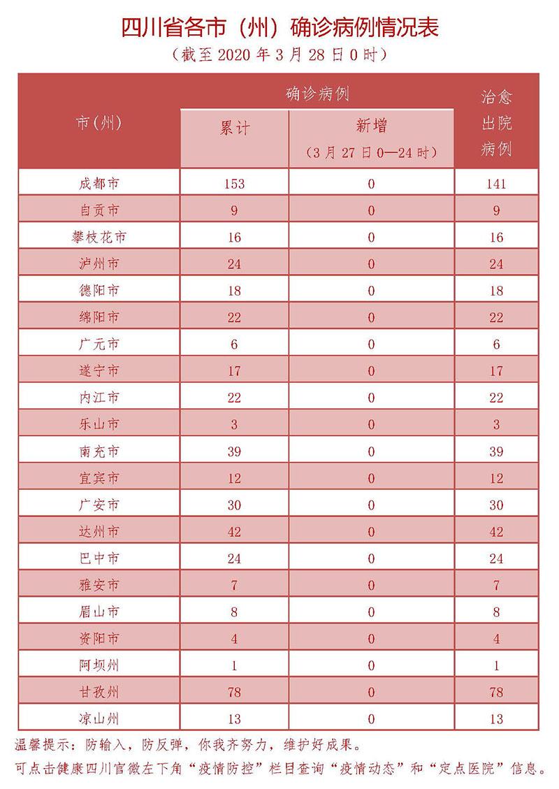 3月26日四川新型冠状病毒感染肺炎确诊病例情况表