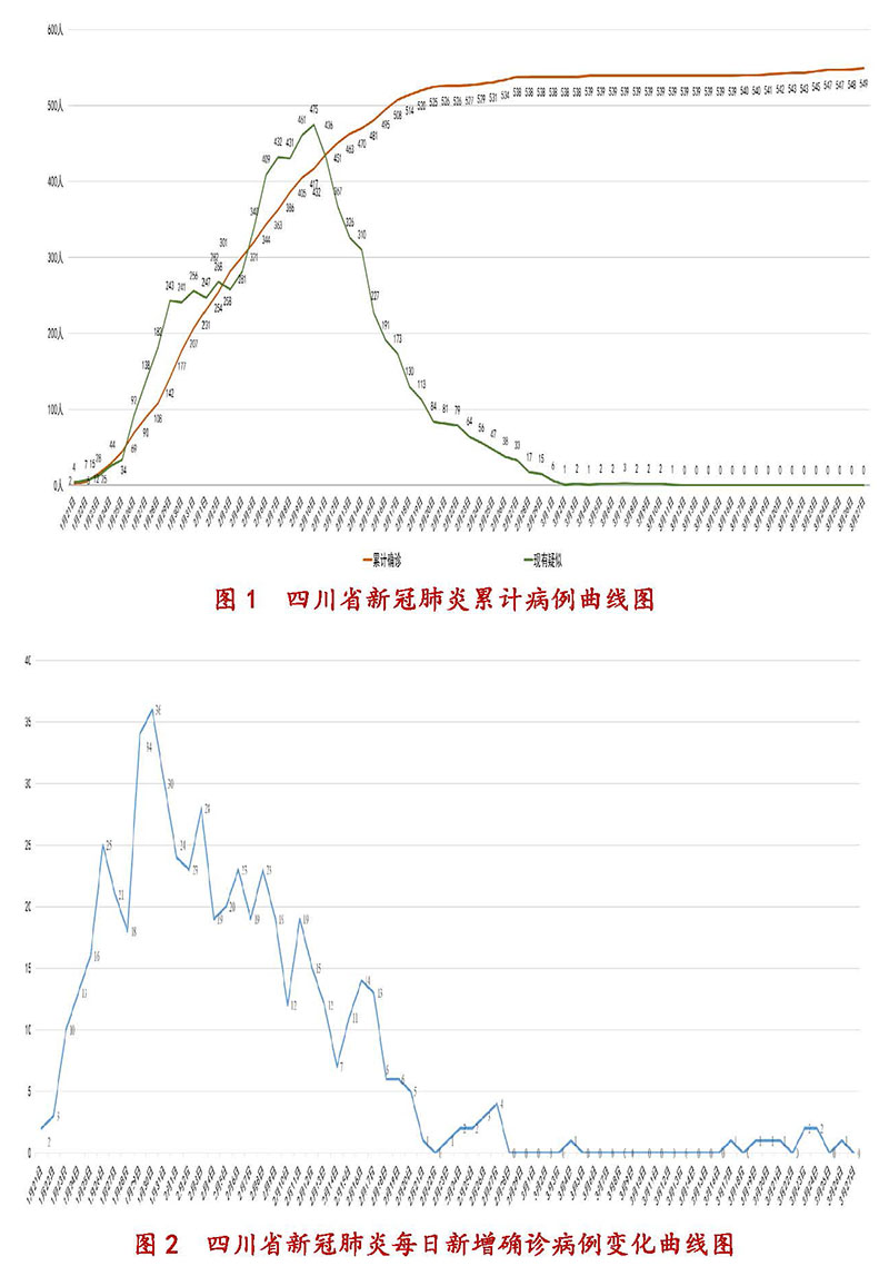 3月28日四川新型冠状病毒感染肺炎疫情通报