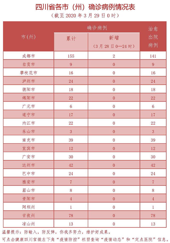 3月28日四川新型冠状病毒感染肺炎确诊病例情况表