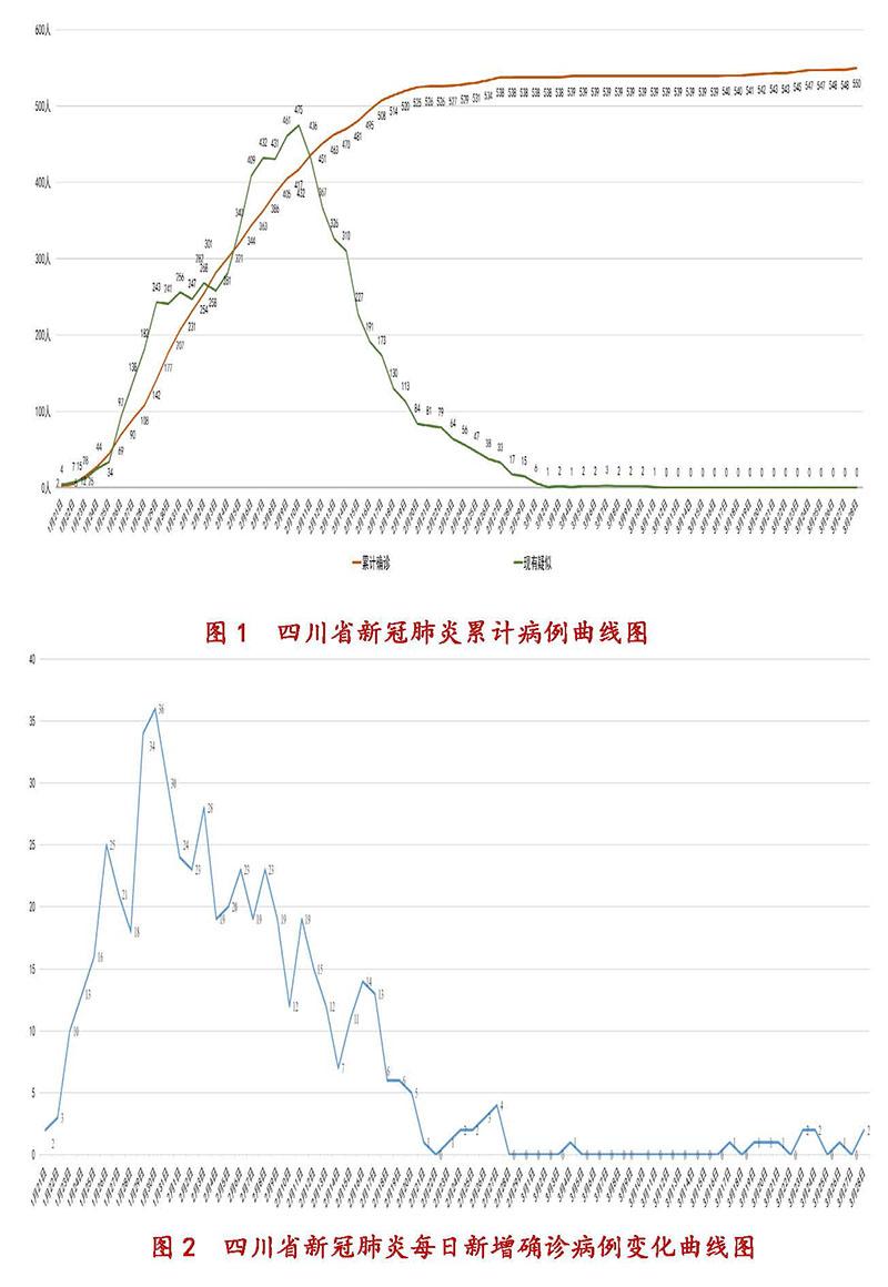 3月29日四川新型冠状病毒感染肺炎疫情通报