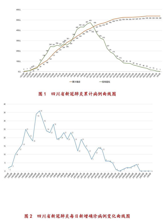 3月2日四川新型冠状病毒感染肺炎累计病例曲线图