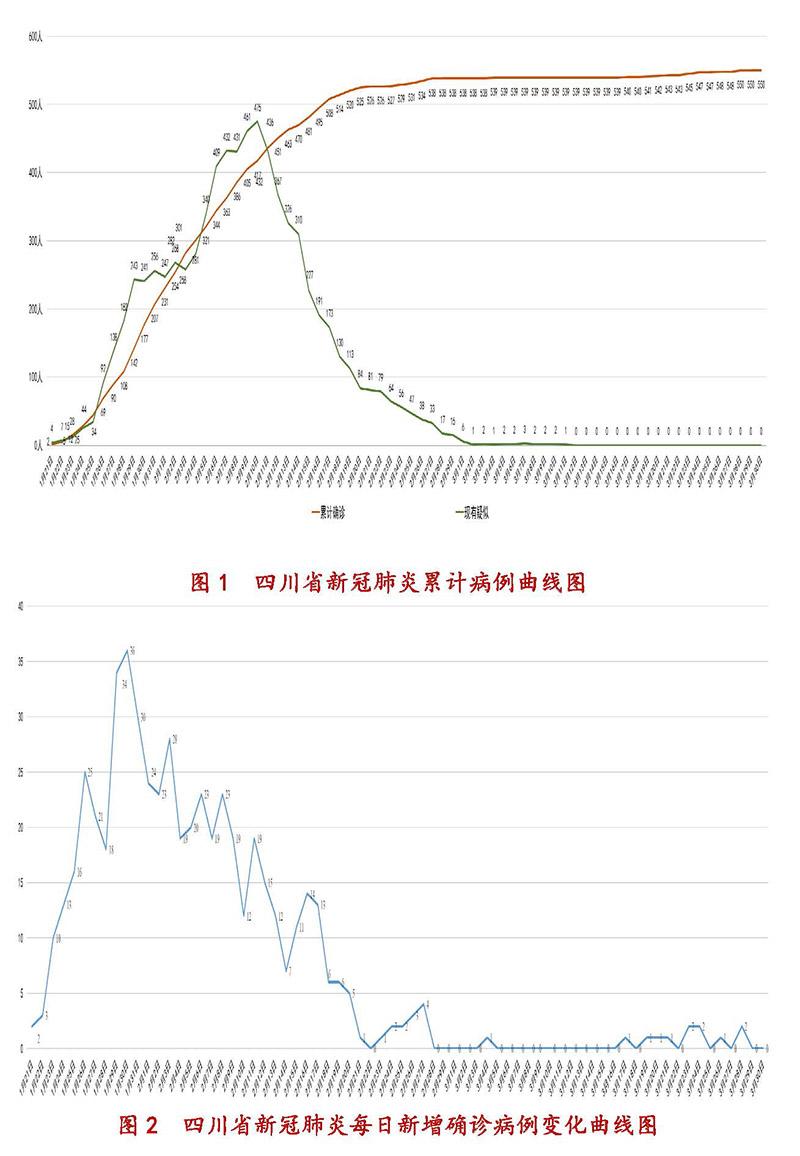 3月31日四川新型冠状病毒感染肺炎疫情通报