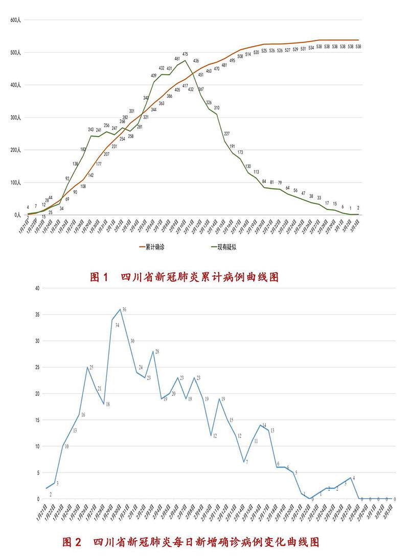 3月3日四川新型冠状病毒感染肺炎累计病例曲线图
