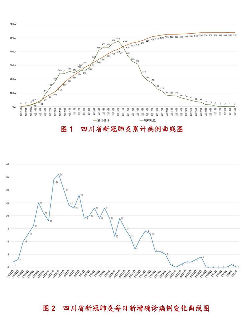 3月5日四川新型冠状病毒感染肺炎累计病例曲线图、每日新增确诊病例变化曲线图