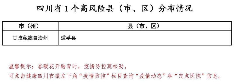 3月5日四川1个高风险县<市、区>分布情况图