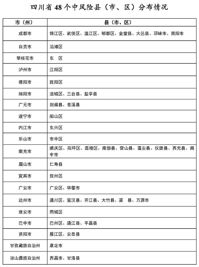 3月5日四川48个中风险县<市、区>分布情况图