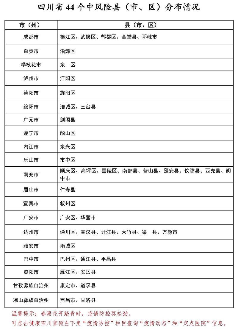 3月6日四川44个中风险县<市、区>分布情况图