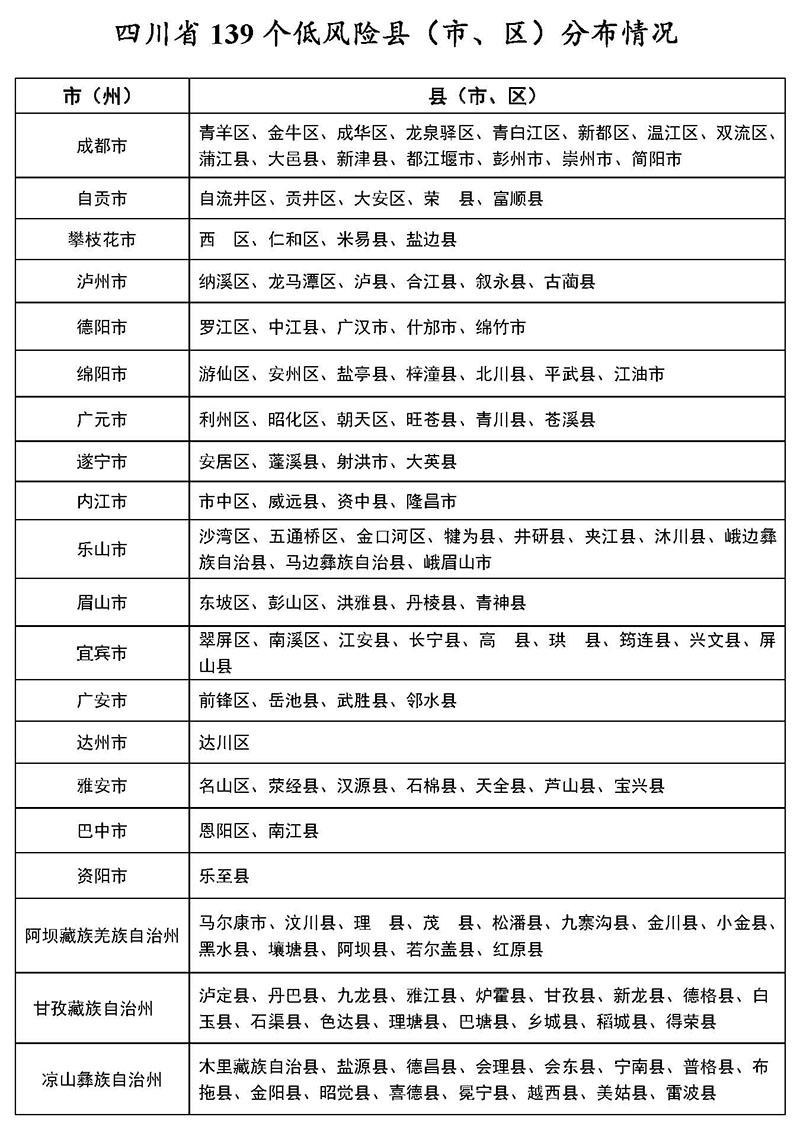 3月6日四川139个低风险县<市、区>分布情况图
